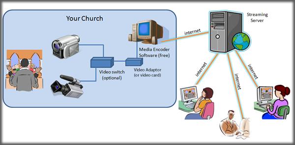 Online Church Streamingchurch Tv